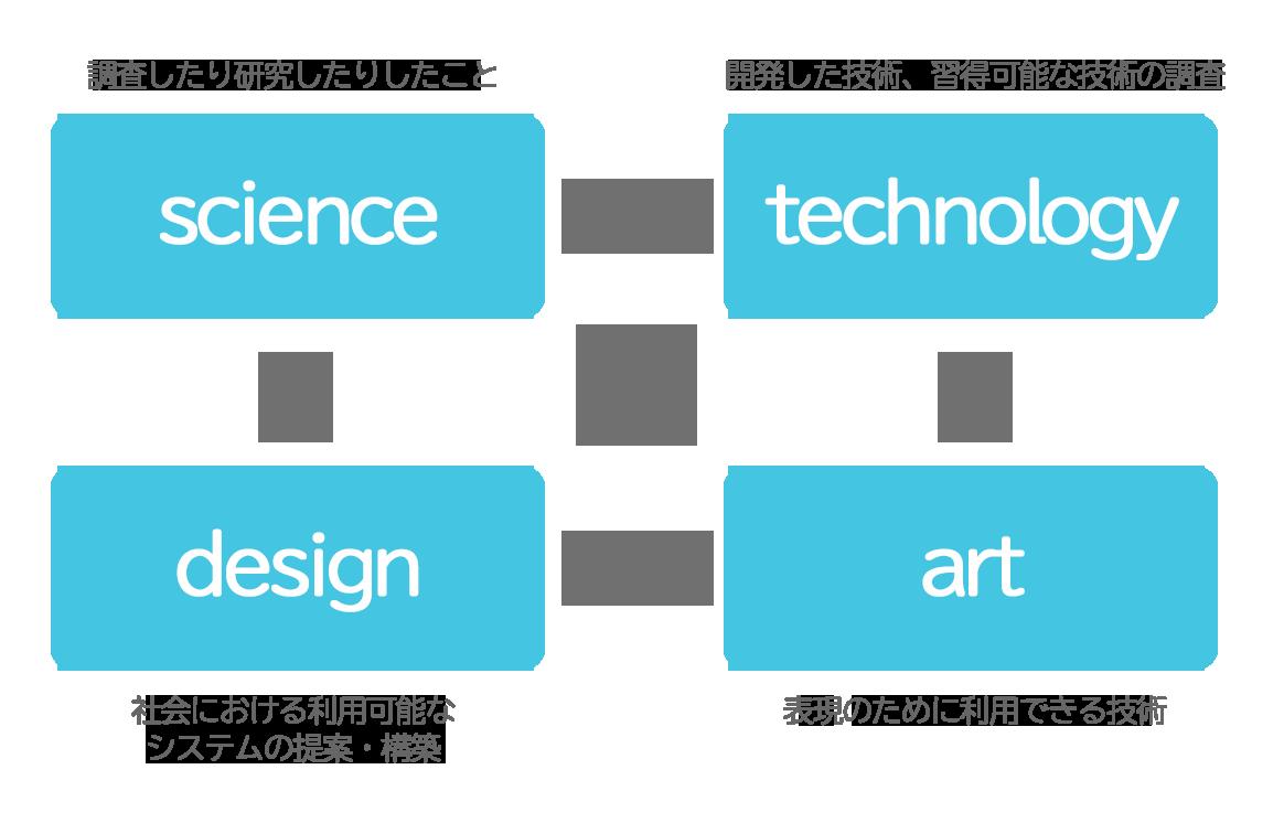 学びのワクワクを作りだすマイプロジェクトの4つの領域